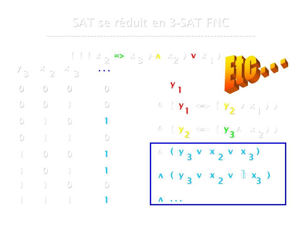 16 mars 2007Cours de graphes 7 - Intranet37 SAT se réduit en 3 - SAT FNC ----------------------------------------------------------------- ( ( ( x => x ) x ) v x ) v 2321 y 1 v ( y ( y v x ) ) 1 v v ( y ( y x ) ) 2 21 32 v y 3 x 2 x 3...