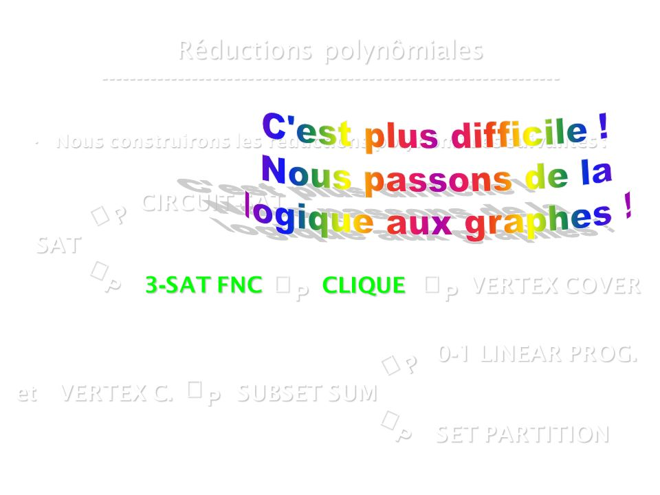 16 mars 2007Cours de graphes 7 - Intranet38 Réductions polynômiales ----------------------------------------------------------------- Nous construirons les réductions polynômiales suivantes :Nous construirons les réductions polynômiales suivantes :P SAT P CIRCUIT - SAT P 3 - SAT FNC SUBSET SUM CLIQUE VERTEX COVER P et VERTEX C.