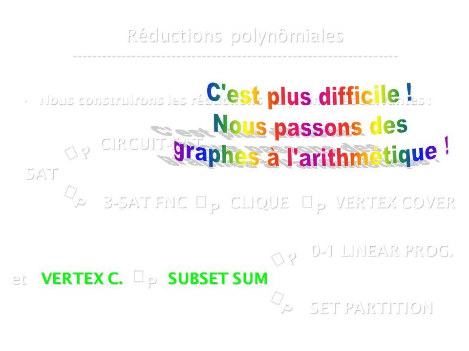 16 mars 2007Cours de graphes 7 - Intranet53 Réductions polynômiales ----------------------------------------------------------------- Nous construirons les réductions polynômiales suivantes :Nous construirons les réductions polynômiales suivantes :P SAT P CIRCUIT - SAT P 3 - SAT FNC SUBSET SUM CLIQUE VERTEX COVER P et VERTEX C.