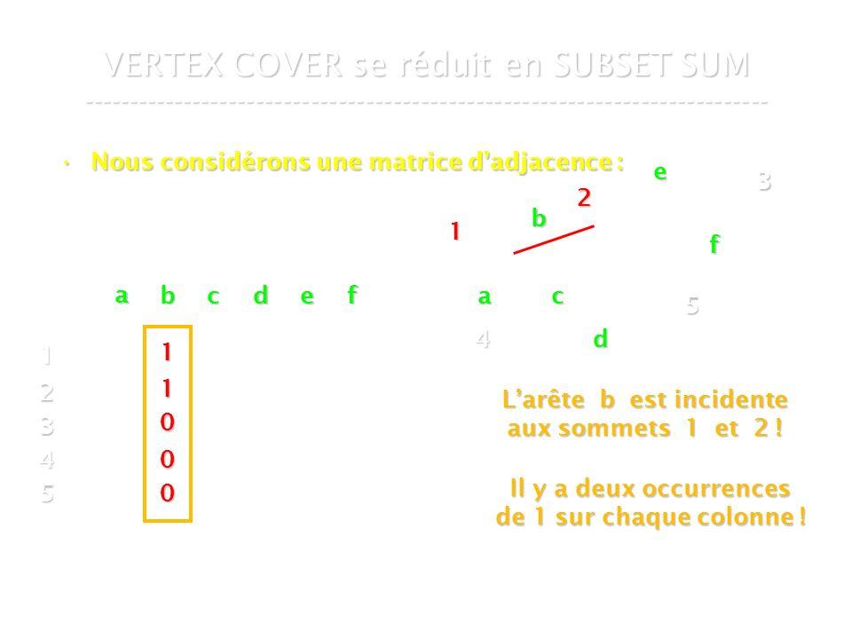 16 mars 2007Cours de graphes 7 - Intranet56 VERTEX COVER se réduit en SUBSET SUM --------------------------------------------------------------------------- Nous considérons une matrice dadjacence :Nous considérons une matrice dadjacence : 4 3 5 a b c d e f a bcdef 1 2 3 4 5 1 1 0 0 0 Il y a deux occurrences de 1 sur chaque colonne .