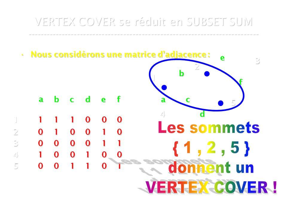 16 mars 2007Cours de graphes 7 - Intranet57 VERTEX COVER se réduit en SUBSET SUM --------------------------------------------------------------------------- Nous considérons une matrice dadjacence :Nous considérons une matrice dadjacence : 4 1 2 3 5 a b c d e f a bcdef 1 2 3 4 5 1 1 0 0 0 1 0 0 1 0 1 0 0 0 1 0 0 0 1 1 0 1 1 0 0 0 0 1 0 1