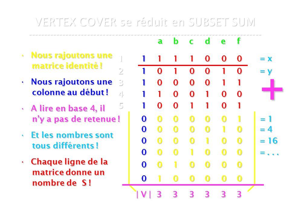 16 mars 2007Cours de graphes 7 - Intranet58 VERTEX COVER se réduit en SUBSET SUM --------------------------------------------------------------------------- Nous rajoutons uneNous rajoutons une matrice identité .
