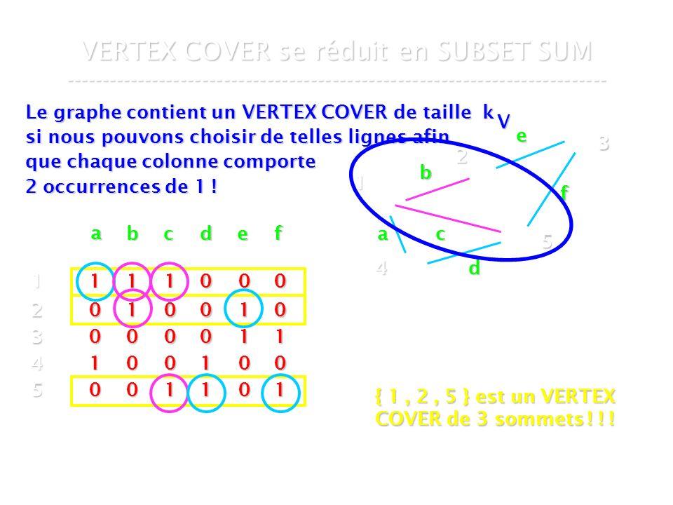 16 mars 2007Cours de graphes 7 - Intranet59 VERTEX COVER se réduit en SUBSET SUM --------------------------------------------------------------------------- Le graphe contient un VERTEX COVER de taille k si nous pouvons choisir de telles lignes afin que chaque colonne comporte 2 occurrences de 1 .