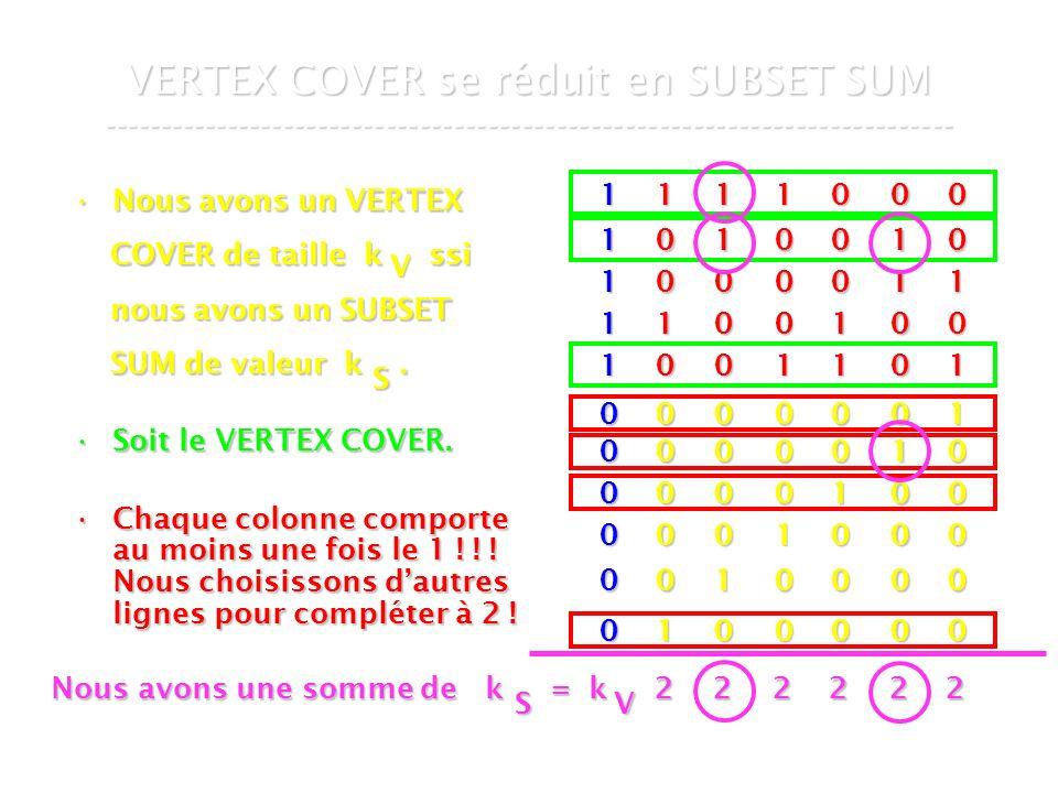 16 mars 2007Cours de graphes 7 - Intranet61 VERTEX COVER se réduit en SUBSET SUM --------------------------------------------------------------------------- Nous avons un VERTEXNous avons un VERTEX COVER de taille k ssi COVER de taille k ssi nous avons un SUBSET nous avons un SUBSET SUM de valeur k.