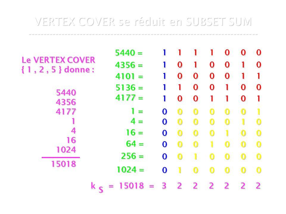 16 mars 2007Cours de graphes 7 - Intranet64 VERTEX COVER se réduit en SUBSET SUM --------------------------------------------------------------------------- 1 1 0 0 0 1 0 0 0 1 0 0 0 1 1 0 1 1 0 0 0 0 1 0 1 00001 00010 00100 01000 10000 00000 1 0 0 1 0 0 0 0 0 0 1 1 1 1 1 1 0 0 0 0 0 0 1 = 4 = 16 = 64 = 256 = 1024 = 5440 = 4356 = 4101 = 5136 = 4177 = Le VERTEX COVER { 1, 2, 5 } donne : 5440435641771416102415018 k = 15018 = 3 k = 15018 = 3 S 222222