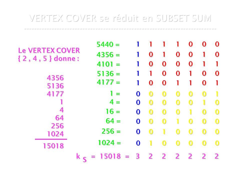 16 mars 2007Cours de graphes 7 - Intranet65 VERTEX COVER se réduit en SUBSET SUM --------------------------------------------------------------------------- 1 1 0 0 0 1 0 0 0 1 0 0 0 1 1 0 1 1 0 0 0 0 1 0 1 00001 00010 00100 01000 10000 00000 1 0 0 1 0 0 0 0 0 0 1 1 1 1 1 1 0 0 0 0 0 0 1 = 4 = 16 = 64 = 256 = 1024 = 5440 = 4356 = 4101 = 5136 = 4177 = Le VERTEX COVER { 2, 4, 5 } donne : 4356513641771464256102415018 k = 15018 = 3 k = 15018 = 3 S 222222
