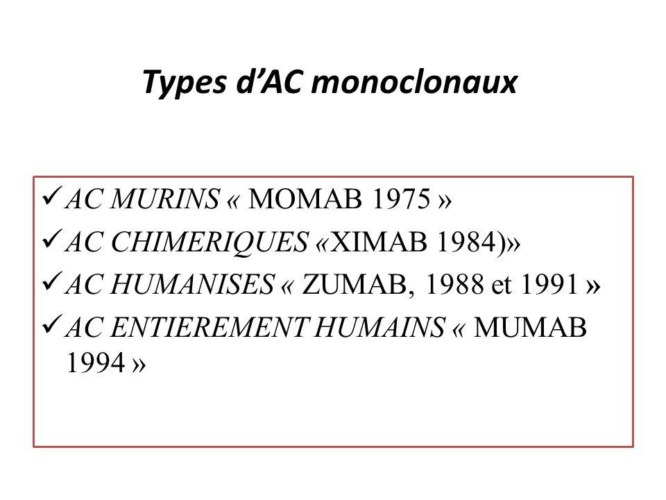 Types dAC monoclonaux AC MURINS « MOMAB 1975 » AC CHIMERIQUES «XIMAB 1984)» AC HUMANISES « ZUMAB, 1988 et 1991 » AC ENTIEREMENT HUMAINS « MUMAB 1994 »