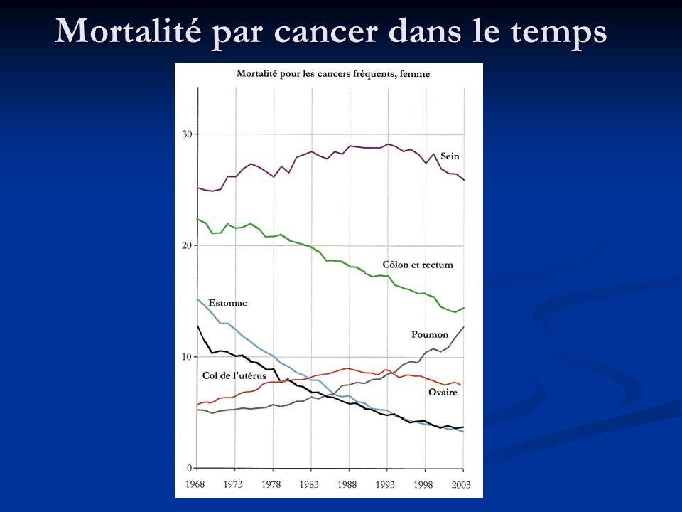 Mortalité par cancer dans le temps