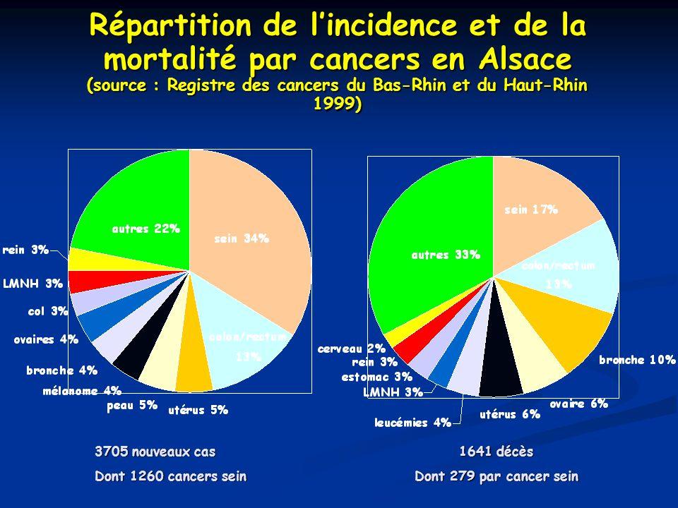 Répartition de lincidence et de la mortalité par cancers en Alsace (source : Registre des cancers du Bas-Rhin et du Haut-Rhin 1999) 3705 nouveaux cas