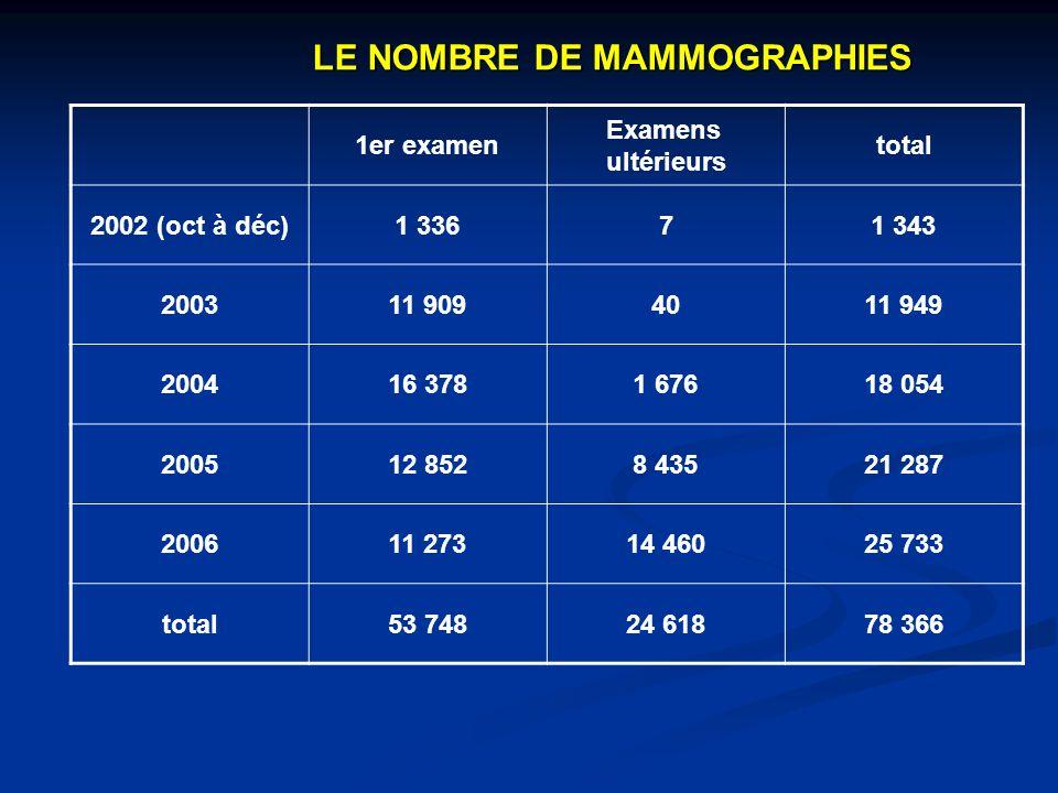 LE NOMBRE DE MAMMOGRAPHIES 1er examen Examens ultérieurs total 2002 (oct à déc)1 33671 343 200311 9094011 949 200416 3781 67618 054 200512 8528 43521