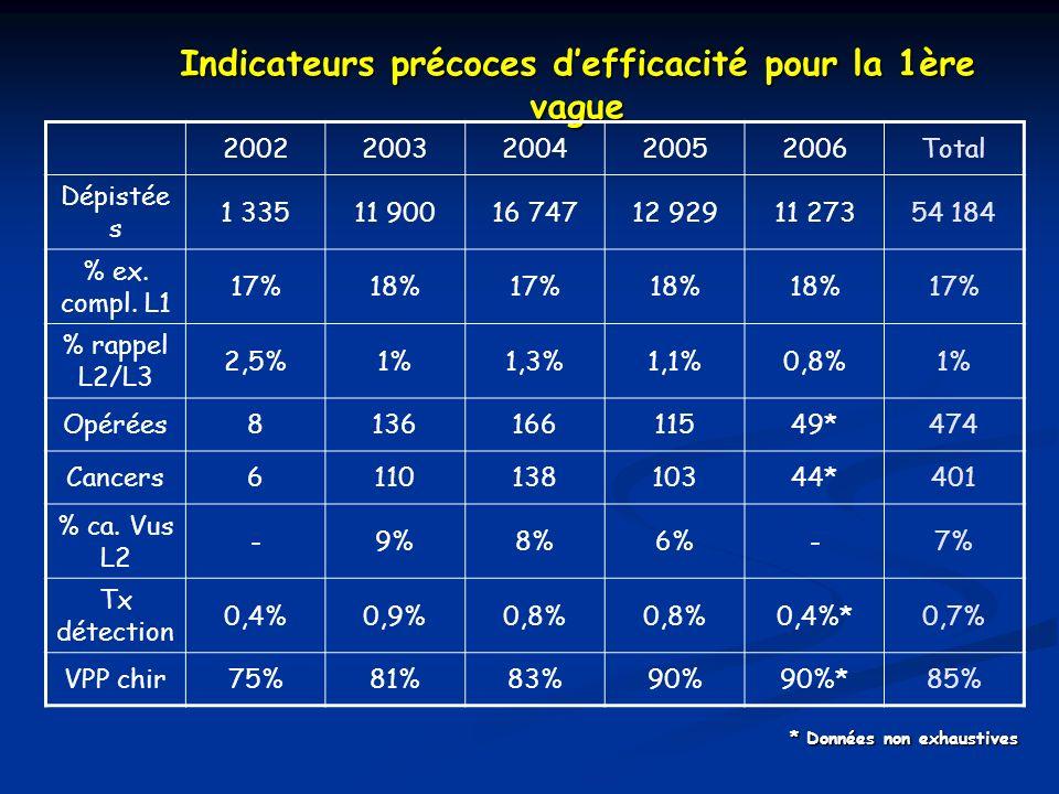 Indicateurs précoces defficacité pour la 1ère vague 20022003200420052006Total Dépistée s 1 33511 90016 74712 92911 27354 184 % ex. compl. L1 17%18%17%
