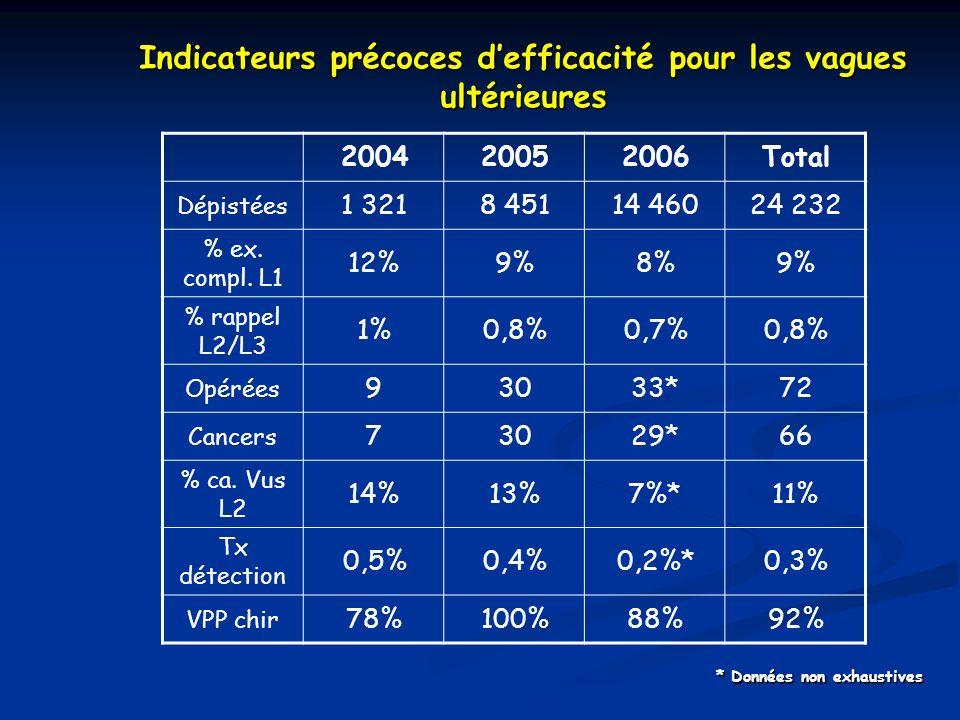 Indicateurs précoces defficacité pour les vagues ultérieures * Données non exhaustives 200420052006Total Dépistées 1 3218 45114 46024 232 % ex. compl.