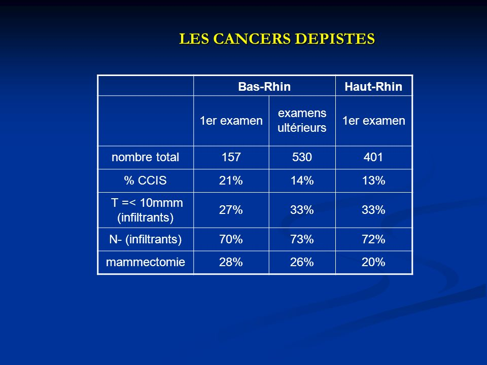 LES CANCERS DEPISTES Bas-RhinHaut-Rhin 1er examen examens ultérieurs 1er examen nombre total157530401 % CCIS21%14%13% T =< 10mmm (infiltrants) 27%33%
