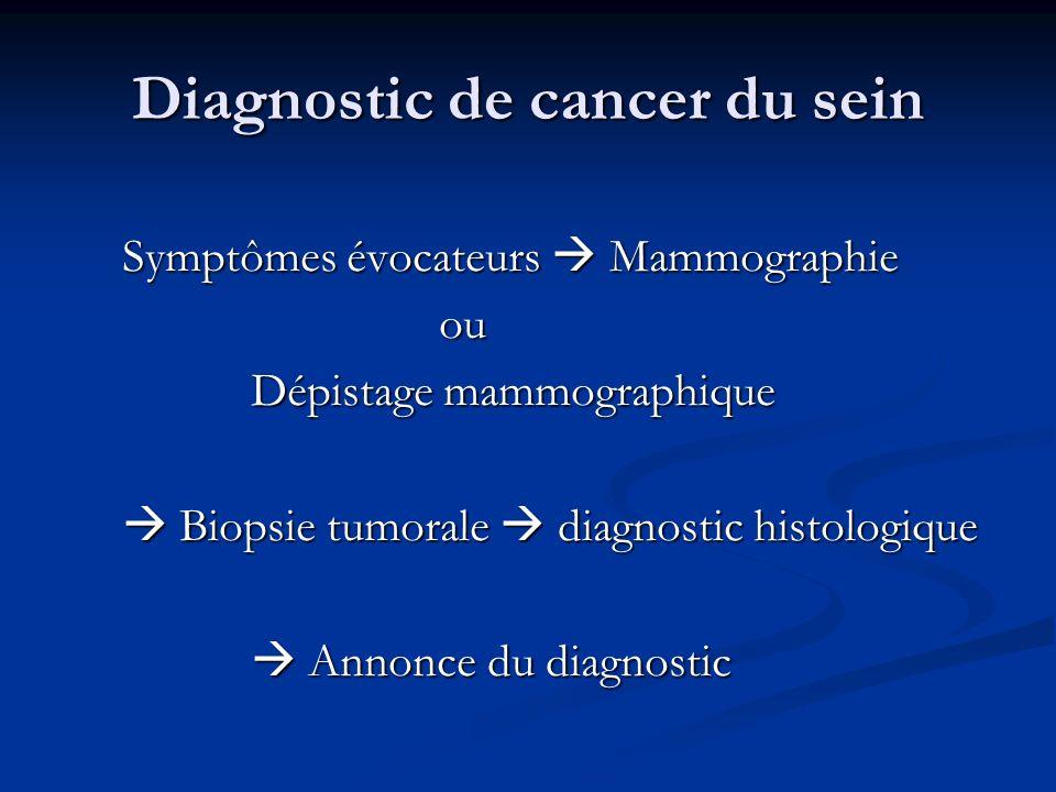 Diagnostic de cancer du sein Symptômes évocateurs Mammographie Symptômes évocateurs Mammographie ou ou Dépistage mammographique Dépistage mammographiq