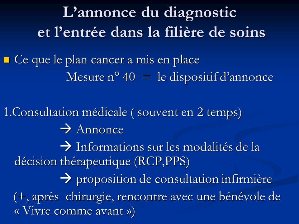 Lannonce du diagnostic et lentrée dans la filière de soins Ce que le plan cancer a mis en place Ce que le plan cancer a mis en place Mesure n° 40 = le