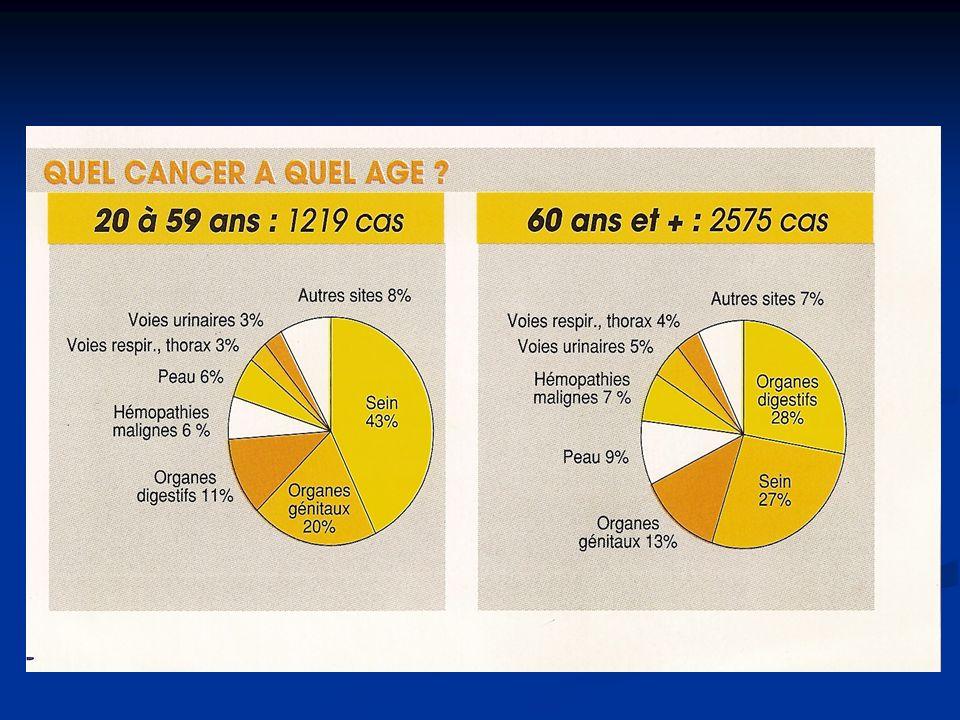 Diagnostic de cancer du sein Symptômes évocateurs Mammographie Symptômes évocateurs Mammographie ou ou Dépistage mammographique Dépistage mammographique Biopsie tumorale diagnostic histologique Biopsie tumorale diagnostic histologique Annonce du diagnostic Annonce du diagnostic