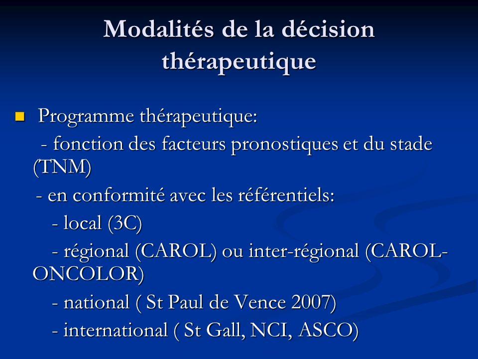Modalités de la décision thérapeutique Programme thérapeutique: Programme thérapeutique: - fonction des facteurs pronostiques et du stade (TNM) - fonc