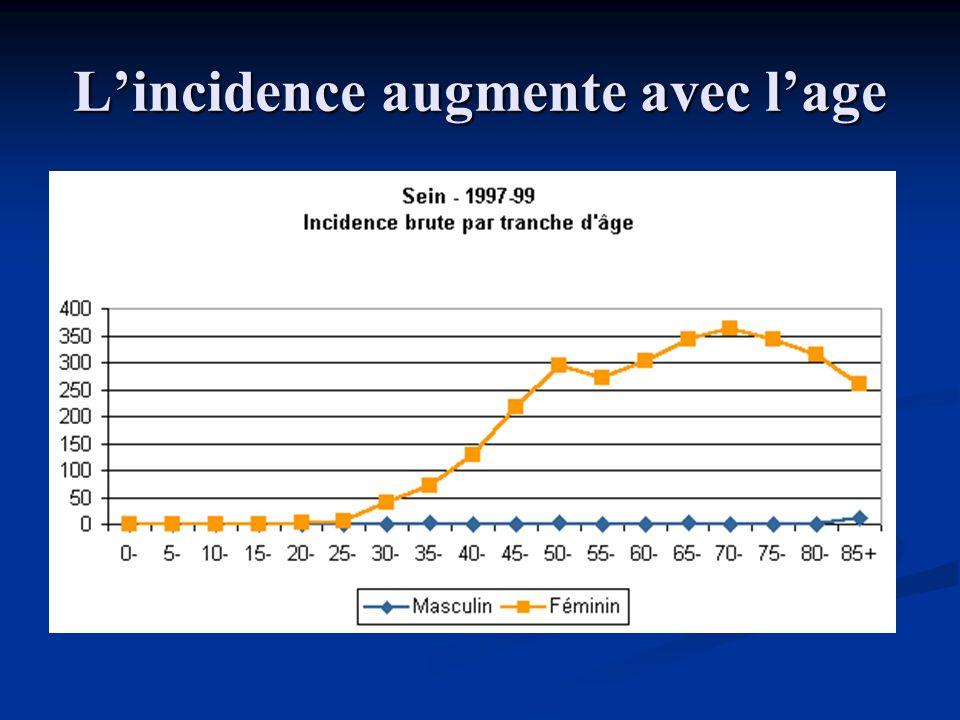 PREVENTION : MOYENS (1) Chimioprévention Chimioprévention Tamoxifene Tamoxifene 4 essais : du risque de 38% 4 essais : du risque de 38% USA : préconisé si risque > 1,66% (modèle de Gail) USA : préconisé si risque > 1,66% (modèle de Gail) France : pas dAMM France : pas dAMM Raloxifene : SERM de 2 ème génération Raloxifene : SERM de 2 ème génération indiqué en prévention de lostéoporose indiqué en prévention de lostéoporose essai MORE : de 76%, mais suivi trop court essai MORE : de 76%, mais suivi trop court Pas de recommandation avant nouveaux essais Pas de recommandation avant nouveaux essais Anti-aromatases Anti-aromatases