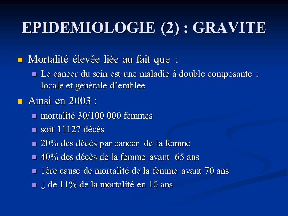 EPIDEMIOLOGIE (2) : GRAVITE Mortalité élevée liée au fait que : Mortalité élevée liée au fait que : Le cancer du sein est une maladie à double composa