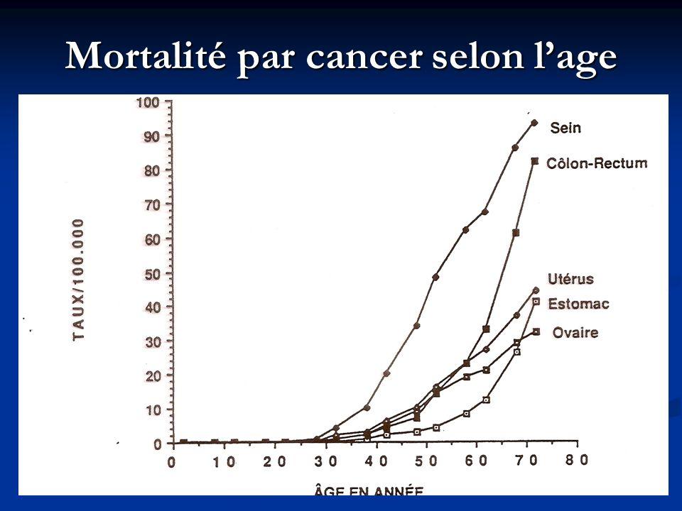 Mortalité par cancer selon lage