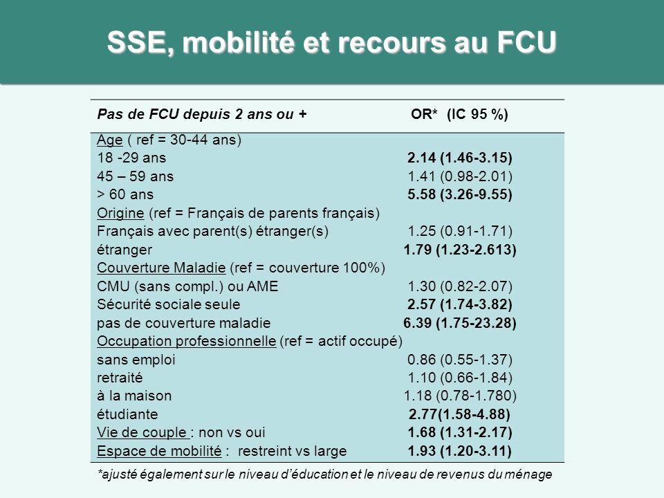 SSE, mobilité et recours au FCU Pas de FCU depuis 2 ans ou + OR* (IC 95 %) Age ( ref = 30-44 ans) 18 -29 ans2.14 (1.46-3.15) 45 – 59 ans1.41 (0.98-2.01) > 60 ans5.58 (3.26-9.55) Origine (ref = Français de parents français) Français avec parent(s) étranger(s)1.25 (0.91-1.71) étranger1.79 (1.23-2.613) Couverture Maladie (ref = couverture 100%) CMU (sans compl.) ou AME1.30 (0.82-2.07) Sécurité sociale seule2.57 (1.74-3.82) pas de couverture maladie6.39 (1.75-23.28) Occupation professionnelle (ref = actif occupé) sans emploi0.86 (0.55-1.37) retraité1.10 (0.66-1.84) à la maison1.18 (0.78-1.780) étudiante2.77(1.58-4.88) Vie de couple : non vs oui1.68 (1.31-2.17) Espace de mobilité : restreint vs large1.93 (1.20-3.11) *ajusté également sur le niveau déducation et le niveau de revenus du ménage