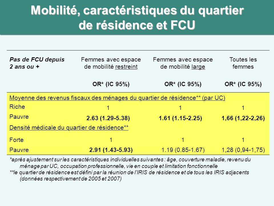Mobilité, caractéristiques du quartier de résidence et FCU Pas de FCU depuis 2 ans ou + Femmes avec espace de mobilité restreint Femmes avec espace de mobilité large Toutes les femmes OR* (IC 95%) Moyenne des revenus fiscaux des ménages du quartier de résidence** (par UC) Riche 111 Pauvre 2.63 (1.29-5.38)1.61 (1.15-2.25)1,66 (1,22-2,26) Densité médicale du quartier de résidence** Forte111 Pauvre2.91 (1.43-5.93)1.19 (0.85-1.67)1,28 (0,94-1,75) *après ajustement sur les caractéristiques individuelles suivantes : âge, couverture maladie, revenu du ménage par UC, occupation professionnelle, vie en couple et limitation fonctionnelle **le quartier de résidence est défini par la réunion de lIRIS de résidence et de tous les IRIS adjacents (données respectivement de 2005 et 2007)