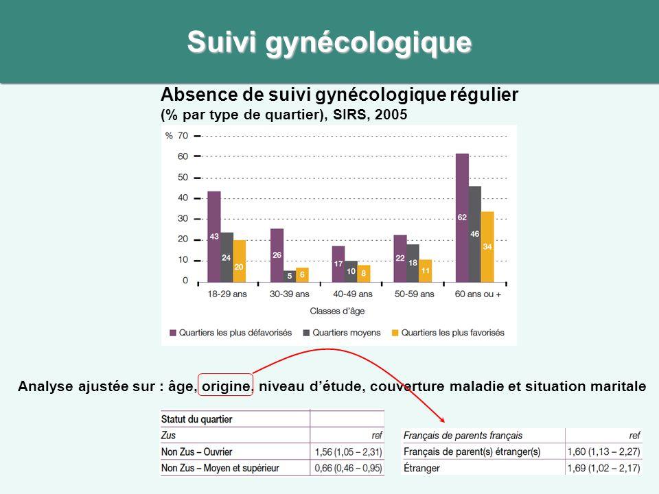 Suivi gynécologique Absence de suivi gynécologique régulier (% par type de quartier), SIRS, 2005 Analyse ajustée sur : âge, origine, niveau détude, couverture maladie et situation maritale