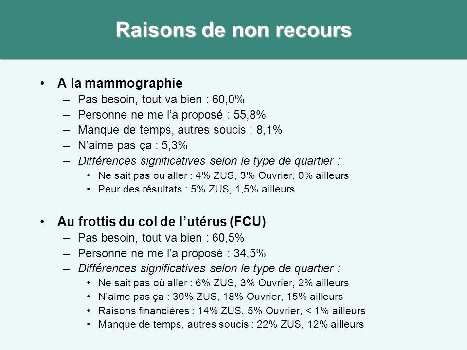A la mammographie –Pas besoin, tout va bien : 60,0% –Personne ne me la proposé : 55,8% –Manque de temps, autres soucis : 8,1% –Naime pas ça : 5,3% –Différences significatives selon le type de quartier : Ne sait pas où aller : 4% ZUS, 3% Ouvrier, 0% ailleurs Peur des résultats : 5% ZUS, 1,5% ailleurs Au frottis du col de lutérus (FCU) –Pas besoin, tout va bien : 60,5% –Personne ne me la proposé : 34,5% –Différences significatives selon le type de quartier : Ne sait pas où aller : 6% ZUS, 3% Ouvrier, 2% ailleurs Naime pas ça : 30% ZUS, 18% Ouvrier, 15% ailleurs Raisons financières : 14% ZUS, 5% Ouvrier, < 1% ailleurs Manque de temps, autres soucis : 22% ZUS, 12% ailleurs Raisons de non recours