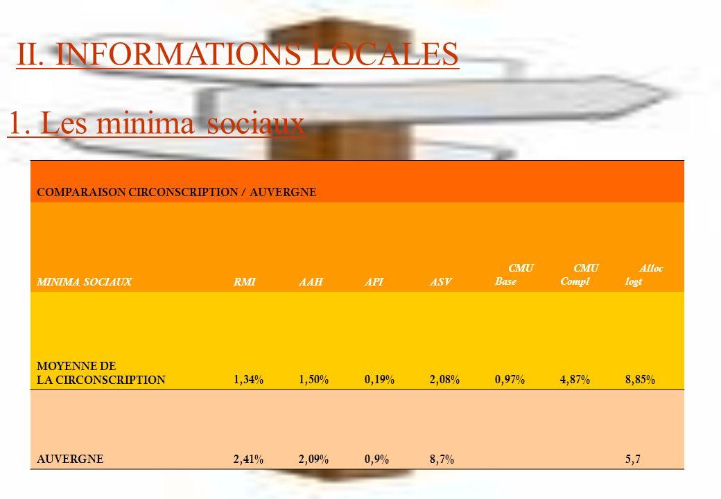 COMPARAISON CIRCONSCRIPTION / AUVERGNE MINIMA SOCIAUXRMIAAHAPIASV CMU Base CMU Compl Alloc logt MOYENNE DE LA CIRCONSCRIPTION1,34%1,50%0,19%2,08%0,97%