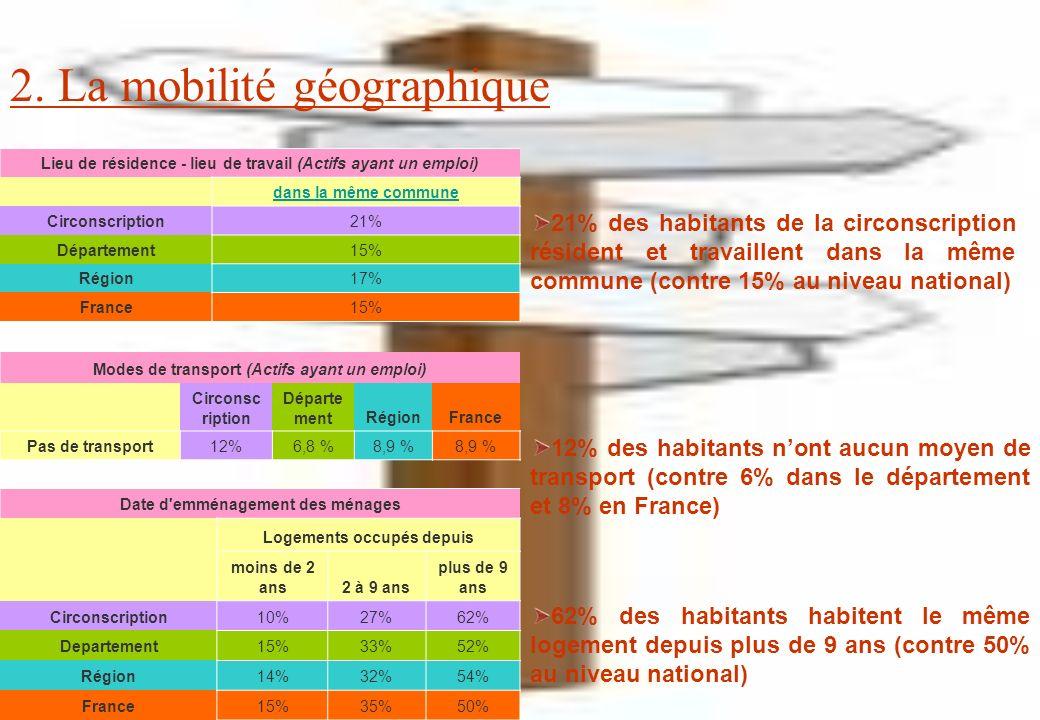 Lieu de résidence - lieu de travail (Actifs ayant un emploi) dans la même commune Circonscription21% Département15% Région17% France15% Modes de transport (Actifs ayant un emploi) Circonsc ription Départe mentRégionFrance Pas de transport12%6,8 %8,9 % Date d emménagement des ménages Logements occupés depuis moins de 2 ans2 à 9 ans plus de 9 ans Circonscription10%27%62% Departement15%33%52% Région14%32%54% France15%35%50% 2.