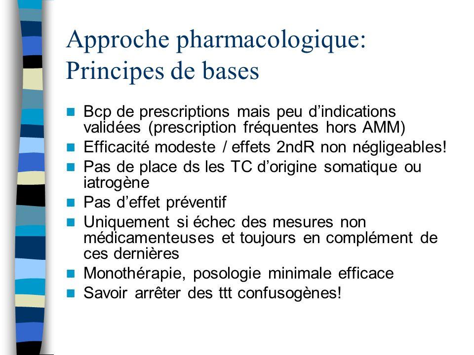Approche pharmacologique: Principes de bases Bcp de prescriptions mais peu dindications validées (prescription fréquentes hors AMM) Efficacité modeste