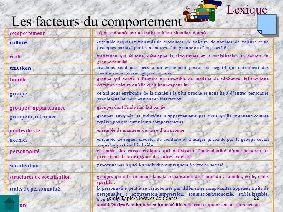 Samia Tapié-Modules doublants STT/STG- Académie de Créteil 2006 22 comportement réponse donnée par un individu à une situation donnée culture ensemble
