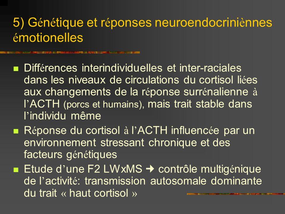 5) G é n é tique et r é ponses neuroendocrini è nnes é motionelles Diff é rences interindividuelles et inter-raciales dans les niveaux de circulations du cortisol li é es aux changements de la r é ponse surr é nalienne à l ACTH (porcs et humains), mais trait stable dans l individu même R é ponse du cortisol à l ACTH influenc é e par un environnement stressant chronique et des facteurs g é n é tiques Etude d une F2 LWxMS contrôle multig é nique de l activit é : transmission autosomale dominante du trait « haut cortisol »