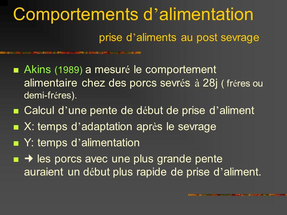Comportements d alimentation prise d aliments au post sevrage Akins (1989) a mesur é le comportement alimentaire chez des porcs sevr é s à 28j ( fr é res ou demi-fr é res).