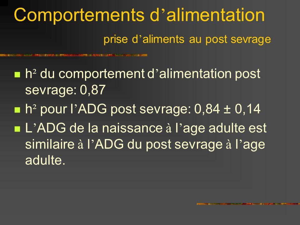 Comportements d alimentation prise d aliments au post sevrage h ² du comportement d alimentation post sevrage: 0,87 h ² pour l ADG post sevrage: 0,84 ± 0,14 L ADG de la naissance à l age adulte est similaire à l ADG du post sevrage à l age adulte.