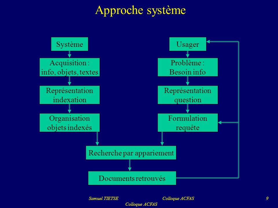 Approche système Samuel TIETSE Colloque ACFAS Colloque ACFAS 9 SystèmeUsager Acquisition : info, objets, textes Problème : Besoin info Représentation