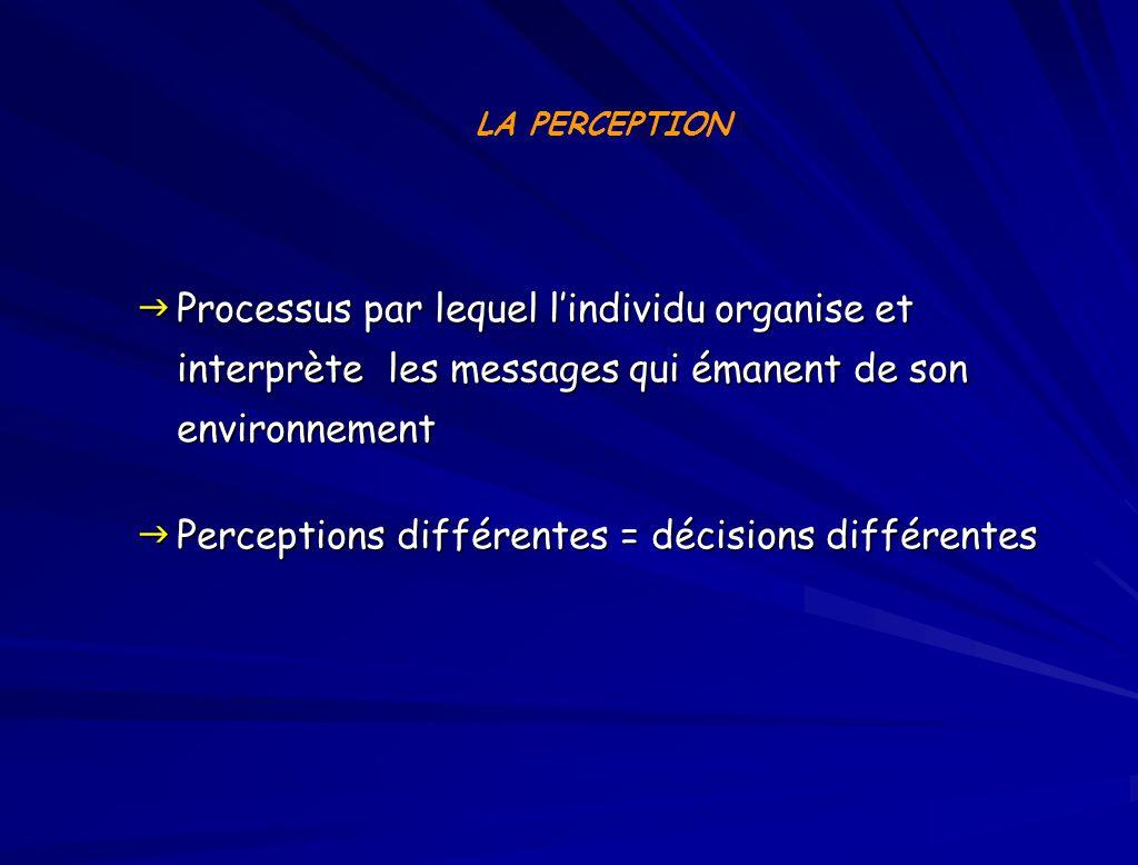 Processus par lequel lindividu organise et interprète les messages qui émanent de son environnement Processus par lequel lindividu organise et interprète les messages qui émanent de son environnement Perceptions différentes = décisions différentes Perceptions différentes = décisions différentes LA PERCEPTION