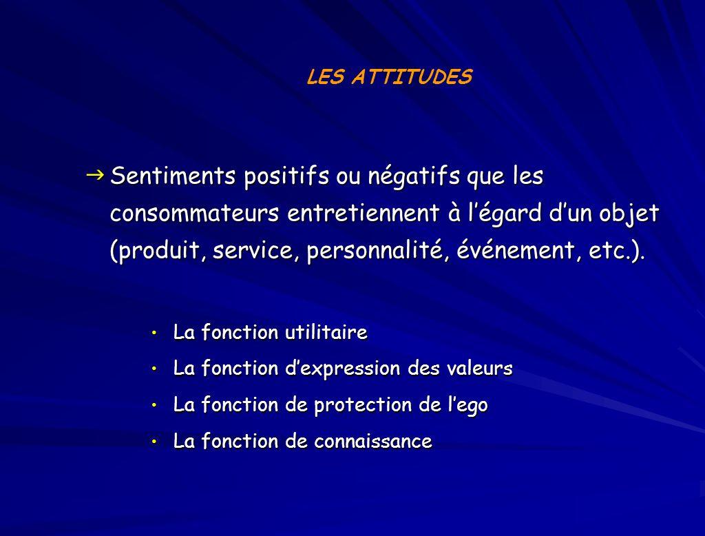 Sentiments positifs ou négatifs que les consommateurs entretiennent à légard dun objet (produit, service, personnalité, événement, etc.).