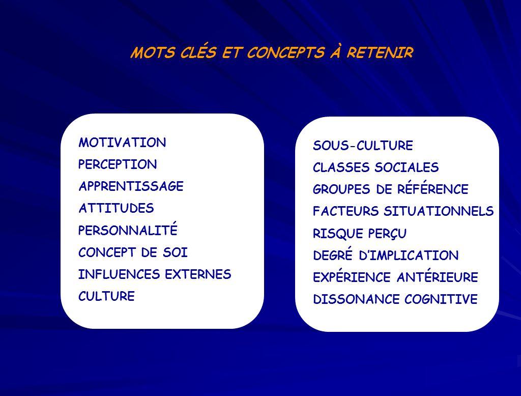 MOTS CLÉS ET CONCEPTS À RETENIR MOTIVATION PERCEPTION APPRENTISSAGE ATTITUDES PERSONNALITÉ CONCEPT DE SOI INFLUENCES EXTERNES CULTURE SOUS-CULTURE CLASSES SOCIALES GROUPES DE RÉFÉRENCE FACTEURS SITUATIONNELS RISQUE PERÇU DEGRÉ DIMPLICATION EXPÉRIENCE ANTÉRIEURE DISSONANCE COGNITIVE