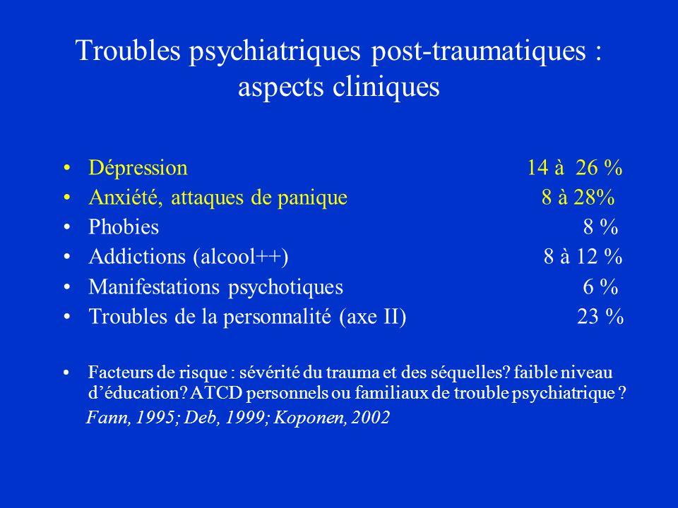 Troubles psychiatriques post-traumatiques : aspects cliniques Dépression 14 à 26 % Anxiété, attaques de panique 8 à 28% Phobies 8 % Addictions (alcool