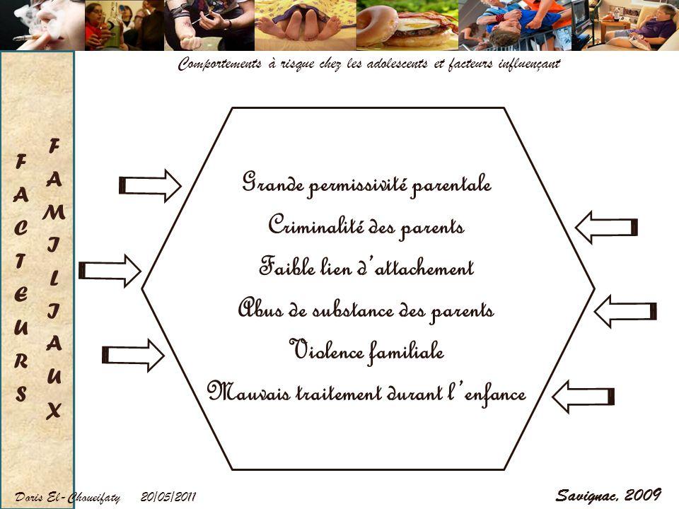 20/05/2011Doris El-Choueifaty Comportements à risque chez les adolescents et facteurs influençant Grande permissivité parentale Criminalité des parent