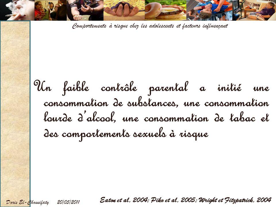 20/05/2011Doris El-Choueifaty Comportements à risque chez les adolescents et facteurs influençant Un faible contrôle parental a initié une consommatio