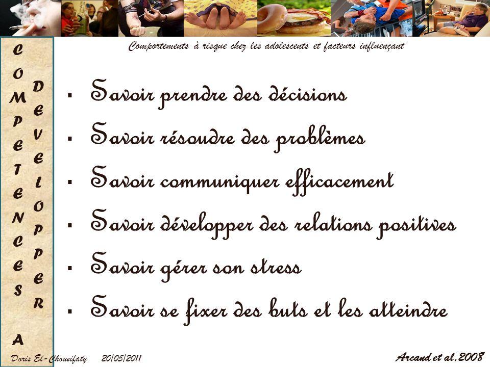 20/05/2011Doris El-Choueifaty Comportements à risque chez les adolescents et facteurs influençant Savoir prendre des décisions Savoir résoudre des pro