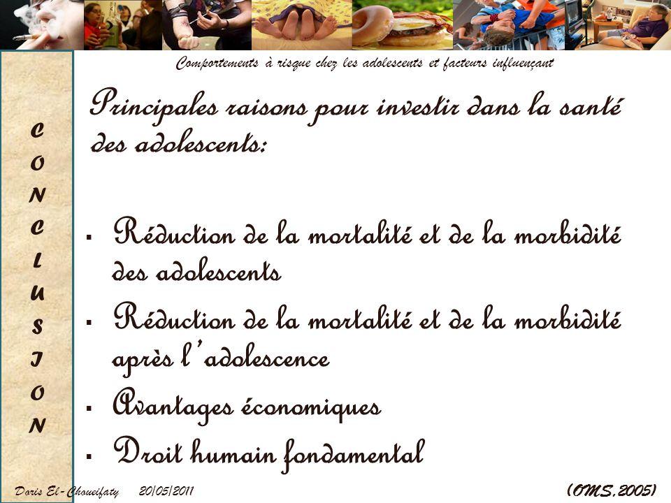 20/05/2011Doris El-Choueifaty Comportements à risque chez les adolescents et facteurs influençant Principales raisons pour investir dans la santé des