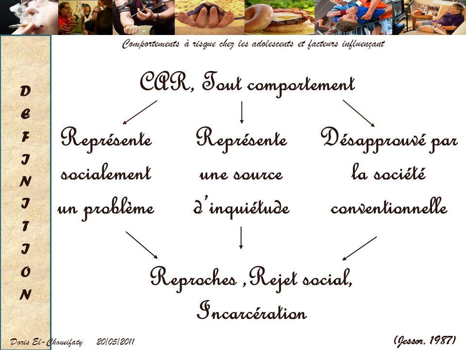 20/05/2011Doris El-Choueifaty Comportements à risque chez les adolescents et facteurs influençant (Jessor, 1987) Reproches,Rejet social, Incarcération
