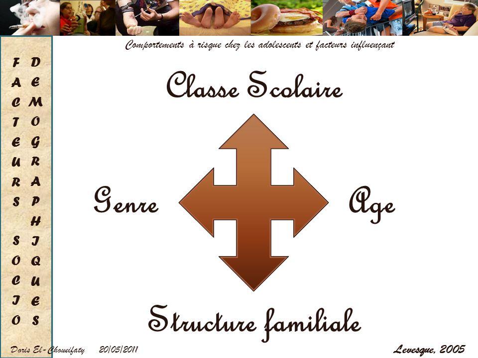 20/05/2011Doris El-Choueifaty Comportements à risque chez les adolescents et facteurs influençant Levesque, 2005 Age Structure familiale Classe Scolai