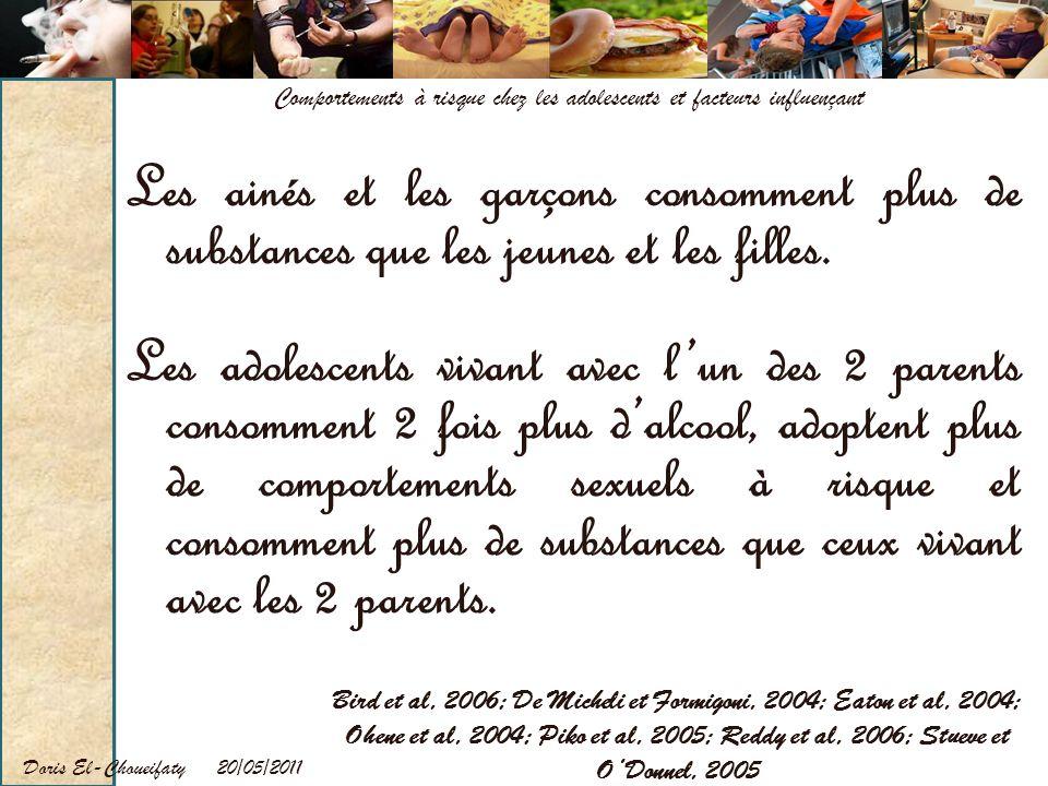 20/05/2011Doris El-Choueifaty Comportements à risque chez les adolescents et facteurs influençant Les ainés et les garçons consomment plus de substanc