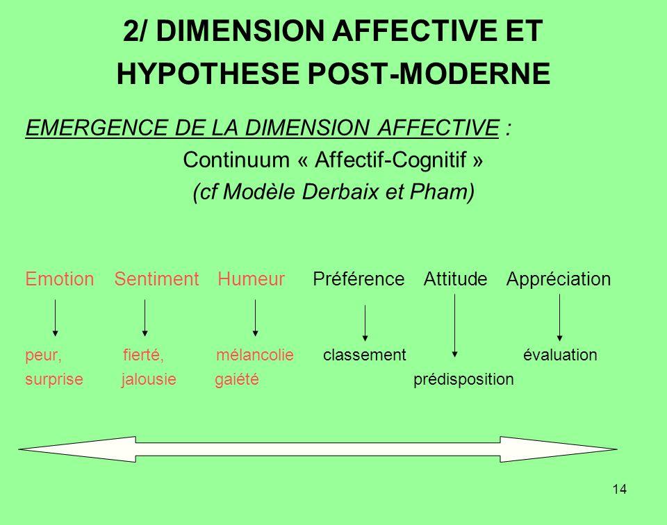 14 2/ DIMENSION AFFECTIVE ET HYPOTHESE POST-MODERNE EMERGENCE DE LA DIMENSION AFFECTIVE : Continuum « Affectif-Cognitif » (cf Modèle Derbaix et Pham)