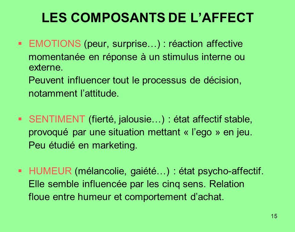 15 LES COMPOSANTS DE LAFFECT EMOTIONS (peur, surprise…) : réaction affective momentanée en réponse à un stimulus interne ou externe. Peuvent influence