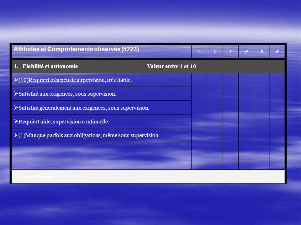 Attitudes et Comportements observés (5223) 123 4343 5 6363 1.Fiabilité et autonomie Valeur entre 1 et 10 (10)Requiert très peu de supervision, très fiable.